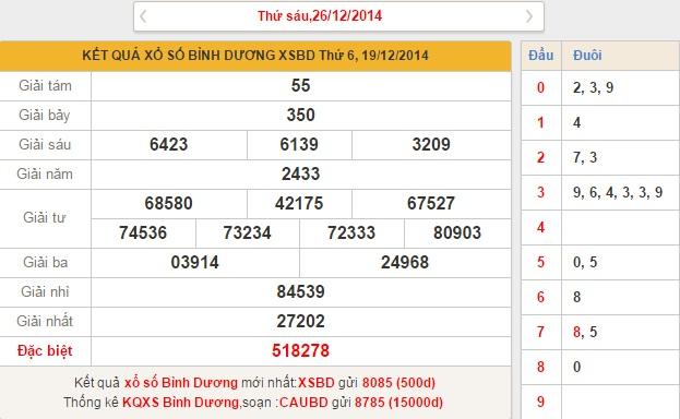 xo so Binh Duong thu 6 ngay 26122014