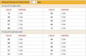 xo so Binh Phuoc thu 7 ngay 27122014