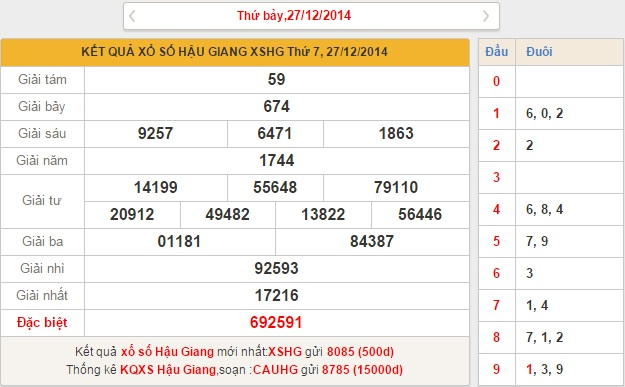 xo so Hau Giang thu 7 ngay 27122014
