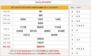 Những nét nổi bật trong kết quả XSQNM ngày 30-12-2014