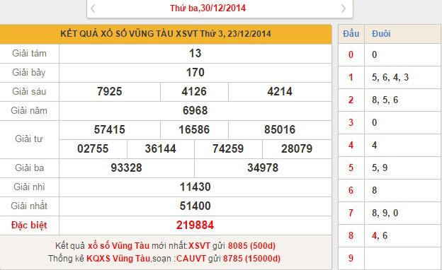 Tình hình về kết quả XSVT hôm nay ngày 30-12-2014