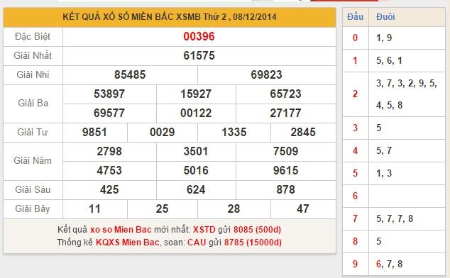 XSMB thứ 3 - phân tích kết quả xổ số miền bắc ngày 9