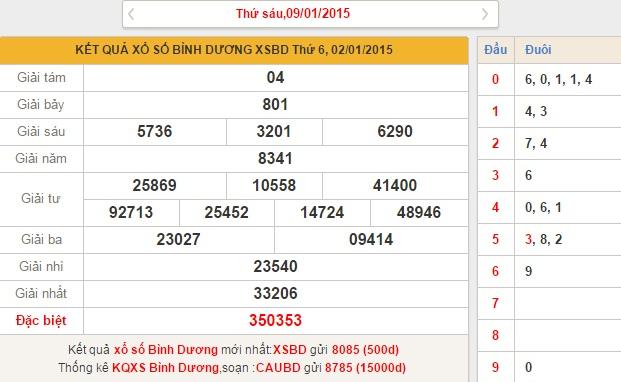 xo so Binh Duong thu 6 ngay 9-1-2015