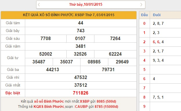 xo so Binh Phuoc thu 7 ngay 10-1-2015