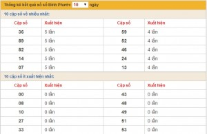 xo so Binh Phuoc thu 7 ngay 312015