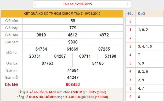 xo so Ho Chi Minh thu 2 ngay 12-1-2015