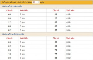 xo so Ho Chi Minh thu 2 ngay 512015