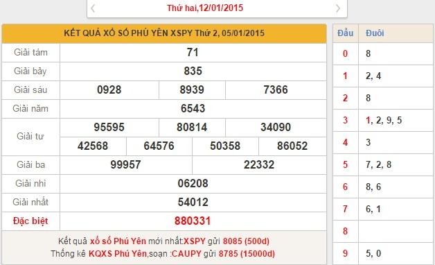 xo so Phu Yen thu 2 ngay 12-1-2015