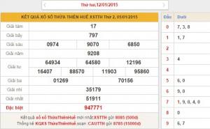 xo so Thua Thien Hue thu 2 ngay 12-1-2015