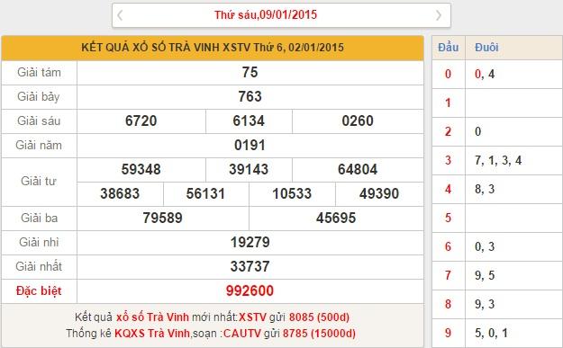 xo so Tra Vinh thu 6 ngay 9-1-2015