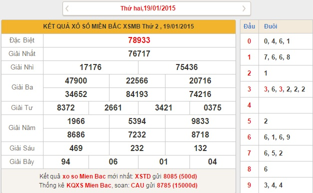 xsmb-thu-3-phan-tich-ket-qua-xo-so-mien-bac-hom-nay-thu-3-ngay-2012015