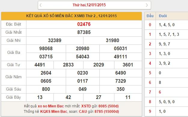 xsmb thu 3 - phan tich ket qua xo so mien bac thu 3 ngay 1312015