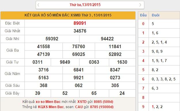 xsmb thu 4 - phan tich ket qua xo so mien bac thu 4 ngay 1412015