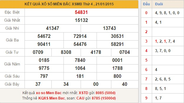 xsmb-thu-5-phan-tich-ket-qua-xo-so-mien-bac-hom-nay-thu-5-ngay-22-1-2015