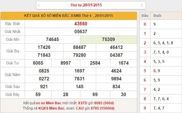 xsmb-thu-5-phan-tich-ket-qua-xo-so-mien-bac-thu-5-ngay-29-1-2015