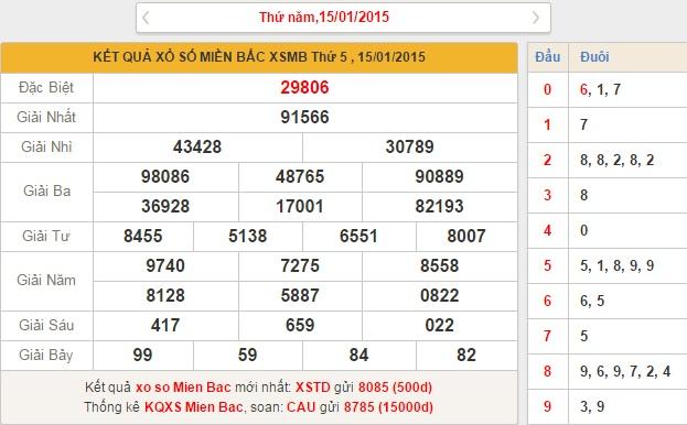 xsmb thu 6 - phan tich ket qua xo so mien bac thu 6 ngay 1612015