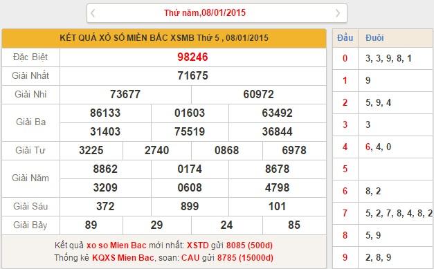 xsmb thu 6 - phan tich ket qua xo so mien bac thu 6 ngay 912015