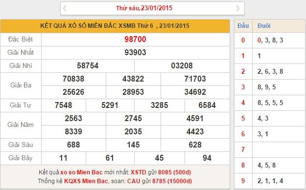 xsmb-thu-7-phan-tich-ket-qua-xo-so-mien-bac-hom-nay-thu-7-ngay-24-1-2015