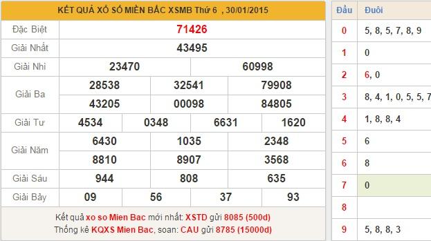 xsmb-thu-7-phan-tich-ket-qua-xo-so-mien-bac-thu-7-ngay-31-1-2015