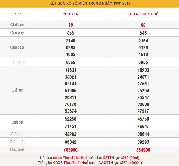 xsmt-thu-3-phan-tich-ket-qua-xo-so-mien-trung-hom-nay-thu-3-ngay-2012015
