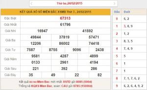 xsmb-thu-4-phan-tich-ket-qua-xo-so-mien-bac-thu-4-ngay-25-2-2015