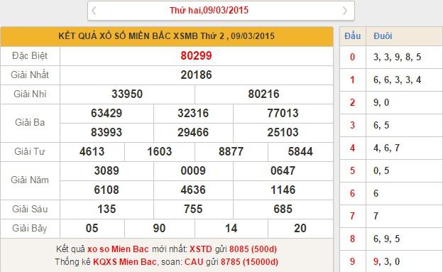 xsmb-thu-3-phan-tich-ket-qua-xo-so-mien-bac-hom-nay-thu-3-ngay-10-3-2015