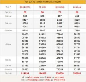 XSMN chủ nhật - phân tích kết quả xổ số miền nam ngày