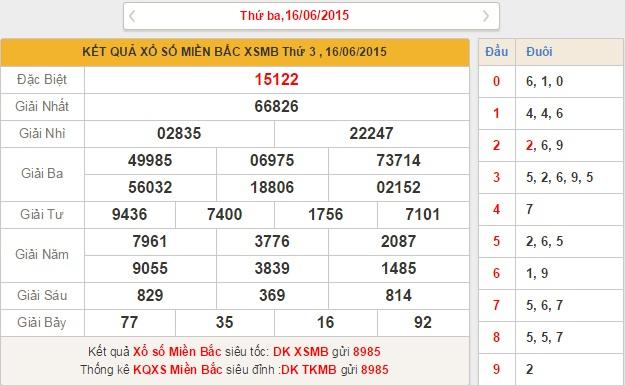 XSMB thứ 4 - Phân tích kết quả xổ số miền bắc ngày 17