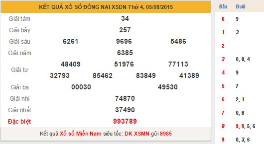 KQXS Đồng Nai