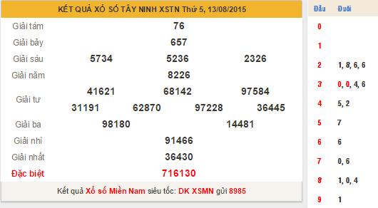Kết quả XS Tây Ninh