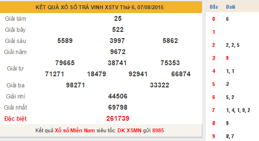 KQXS Trà Vinh