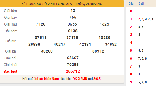 KQXS Vĩnh Long