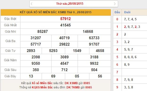 xsmb-thu-7-phan-tich-ket-qua-xo-so-mien-bac-hom-nay-thu-7-ngay-29-8-2015