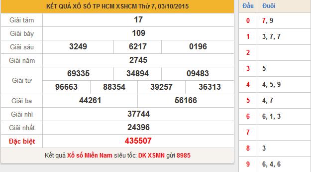KQXS HCM