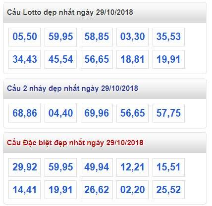 Tổng hợp phân tích soi cầu đánh xổ số miền bắc ngày 26/10