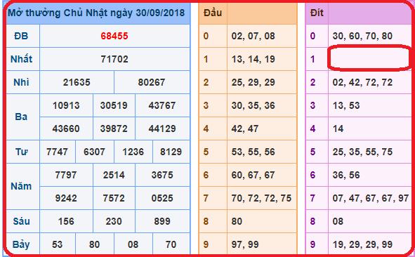 Kết quả xổ số miền bắc- xsmb thứ 7 ngày 01/12 chính xác