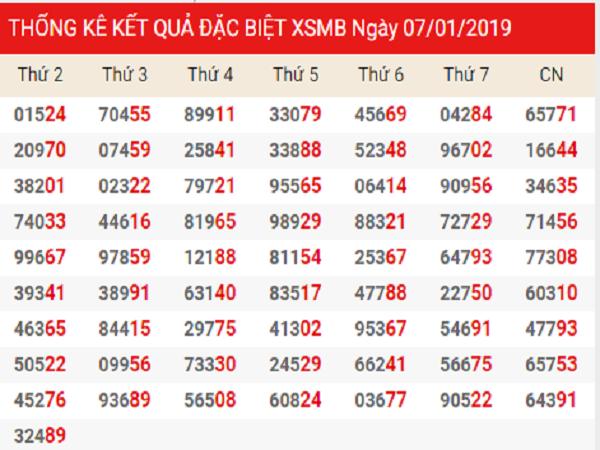 Phân tích dự đoán kết quả xổ số miền bắc ngày 08/01 siêu chuẩn