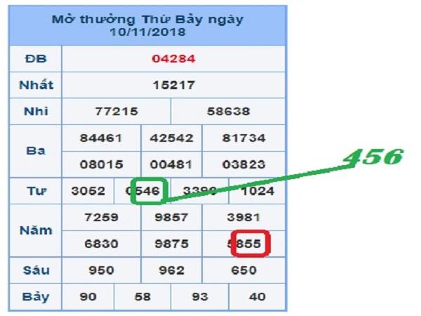 Phân tích sxmb ngày 28/01 siêu chuẩn nhận định từ các cao thủ