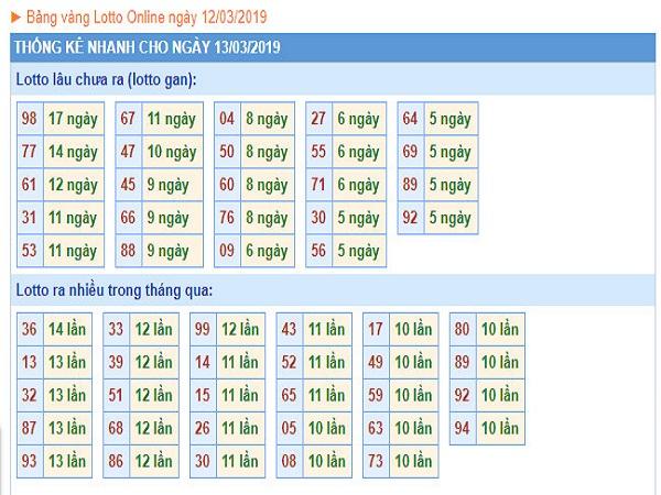 Bảng phân tích dự đoán kqxsmb ngày 01/04 chính xác 100%