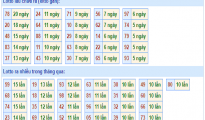Nhận định tổng hợp dự đoán kết quả xsmb ngày 20/05