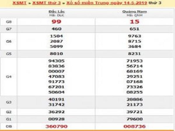 Nhận định dự đoán lô bạch thủ XSMT ngày 26/06