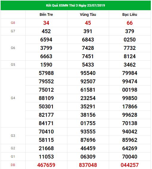 Dự đoán xổ số miền Nam Vip ngày 30/07/2019