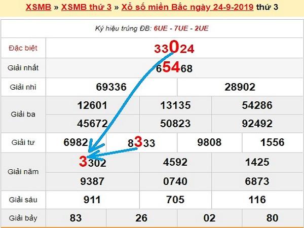 Dự đoán KQXSMB ngày 25/09 chuẩn xác 100%