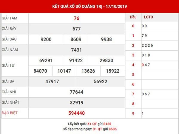 Thống kê XS Quảng Trị thứ 5 ngày 24-10-2019