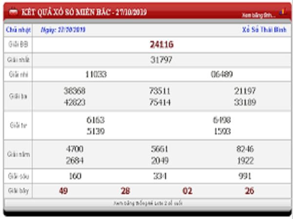 Dự đoán xổ số miền bắc ngày 28/10 chuẩn 100%