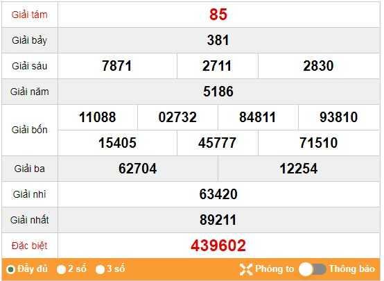Tổng hợp nhận định kết quả xổ số thừa thiên huế ngày 25/11