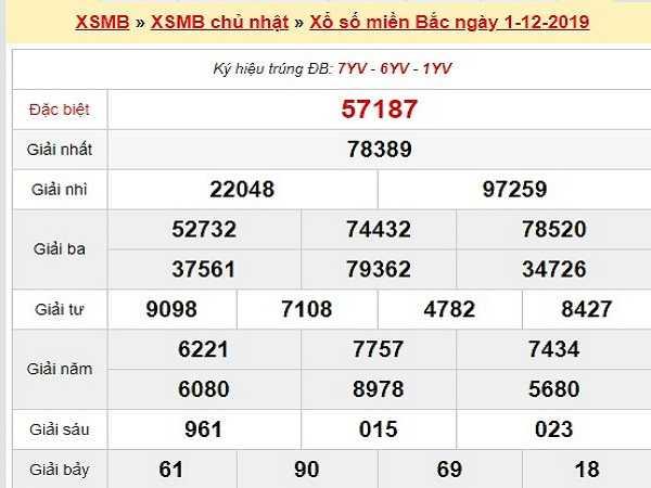 Thống kê kqxsmb ngày 02/12 chắc trúng 100%