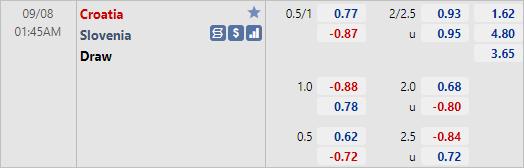 Tỷ lệ kèo bóng đá giữa Croatia vs Slovenia